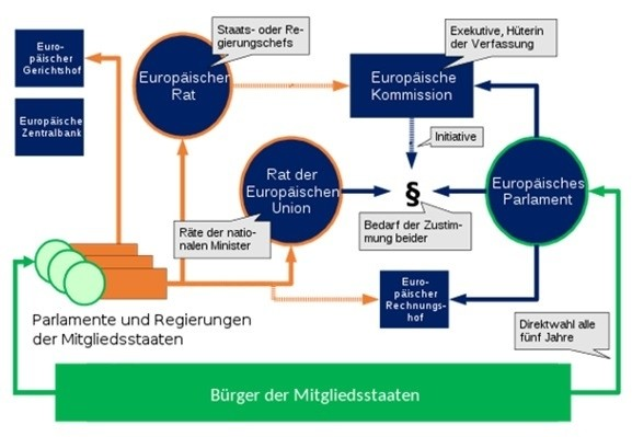 EU - Planspiel